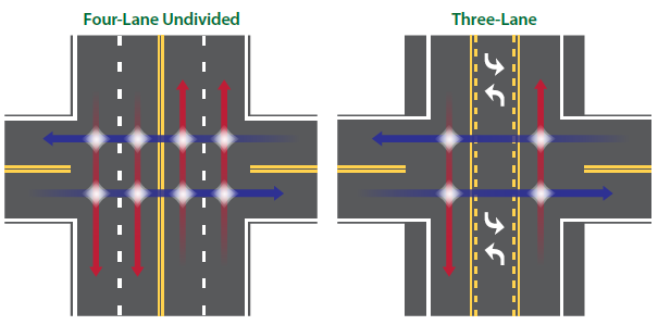 A diagram of a four-lane undivided intersection configuration depicts 8 potential conflict points. Next to it is a three-lane road diet intersection configuration that depicts 4 potential conflict points.