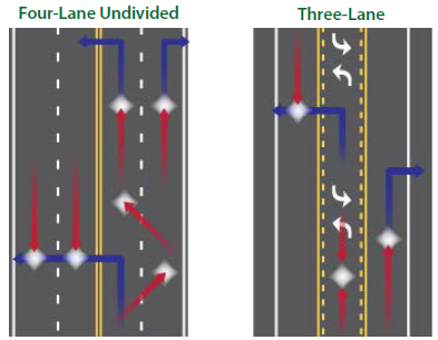 A diagram of a four-lane undivided configuration depicts 6 potential conflict points. Next to it is a three-lane road diet configuration that depicts 3 potential conflict points.
