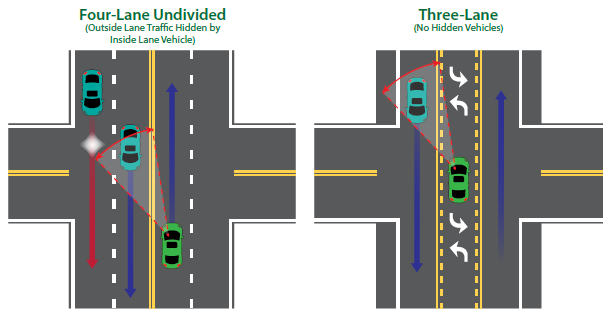 A diagram of a four-lane undivided intersection configuration shows that the sight distance for left turning vehicles can cause the outside lane traffic to be hidden by the inside lane through vehicle. Next to it is a three-lane road diet intersection configuration where there is no outside lane traffic to be hidden since there is only one lane of through vehicles.