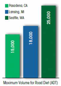 Chart shows maximum volume for road diets in thre locations: Pasadena, CA: 15,000 ADT; Lansing, MI: 18,000 ADT; and Seattle, WA: 25,000 ADT.