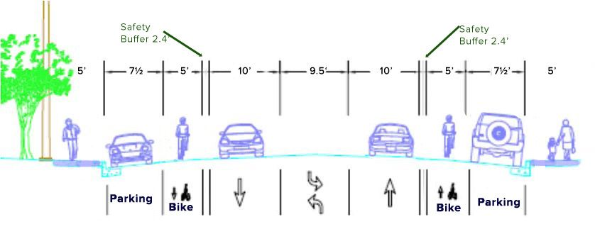 Proposed Alameda safety configuration