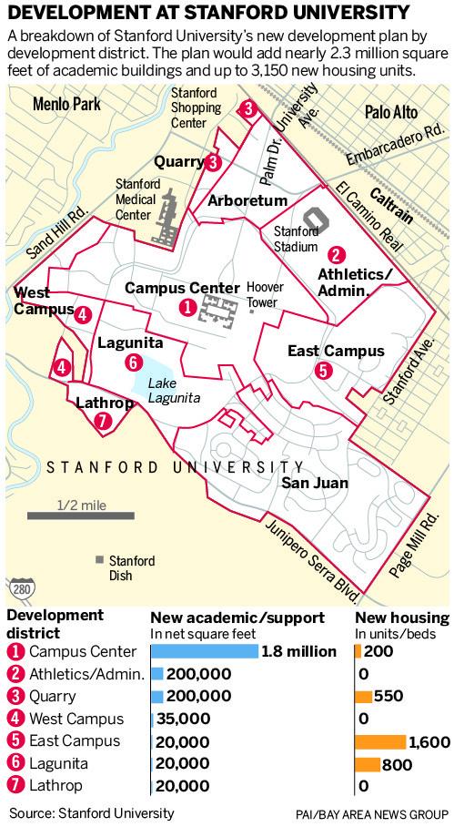Stanford GUP development map